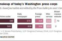 Washington Press Corps