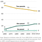 The two-parent household in decline