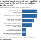 A majority of parents check their teen's web history or social media profile, while fewer use tech-based parental controls