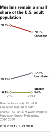 Muslims remain a small share of the U.S. adult population
