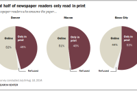Around half of newspaper readers only read in print
