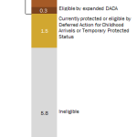 Who would benefit from Obama's executive actions on deportation relief?
