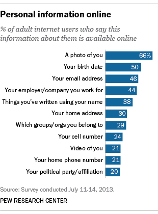 The State Of Privacy In America Pew Research Center