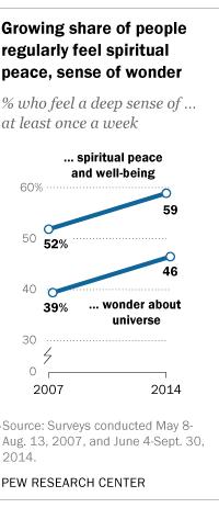 Growing share of people regularly feel spiritual peace, sense of wonder