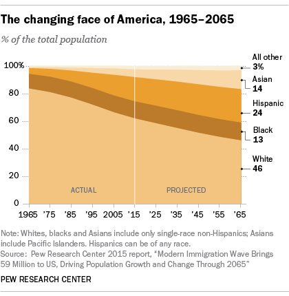 The Changing Face of America, 1965-2065