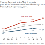 More Republicans view lengthy Washington experience negatively
