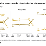 A majority of Americans says the nation needs to make changes to give blacks equal rights.