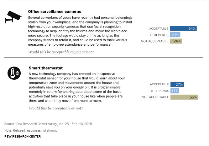 Privacy Concerns Vs Information Sharing 5 Key Findings