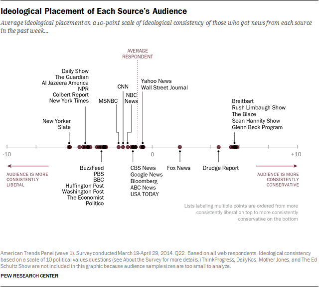 Ideological Placement of Each Source's Audience