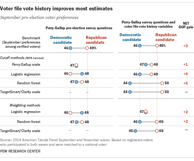 Voter file vote history improves most estimates
