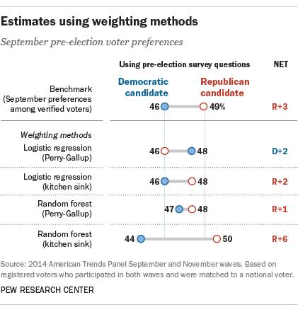 Estimates using weighting methods