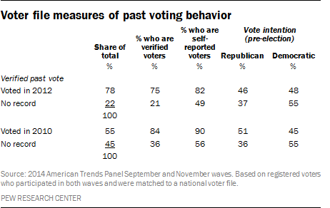 Voter file measures of past voting behavior