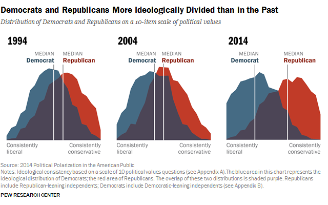 Democrats and Republicans More Ideologically Divided