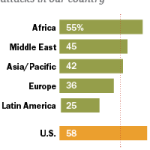 U.S. more likely to say torture can be justified