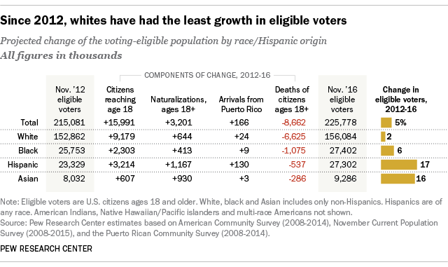 Whites eligible to vote showed slowest growth in the electorate since 2012