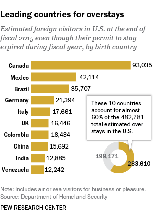 Leading countries for overstays