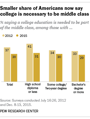 Smaller share of Americans now say college is necessary to be middle class