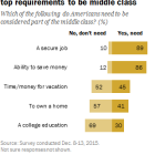 Secure job, ability to save seen as top requirements to be middle class