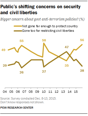 Americans Feel The Tensions Between Privacy And Security Concerns  Publics Shifting Concerns On Security And Civil Liberties