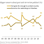 Public's shifting concerns on security and civil liberties