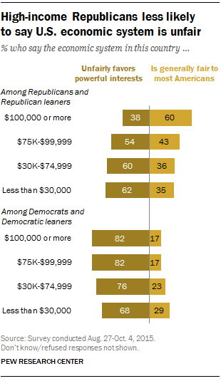 High-income Republicans less likely to say U.S. economic system is unfair