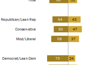 Most Americans say economic system unfairly favors powerful interests