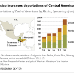 Mexico increases deportations of Central Americans