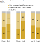 Last March, GOP voters valued experience; by September, most wanted 'new ideas'