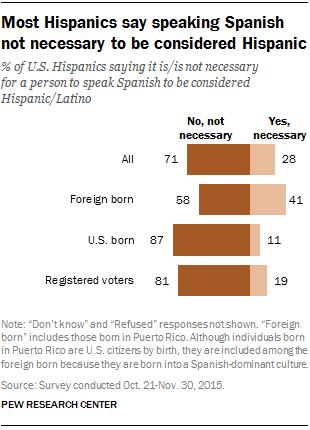 Most Hispanics say speaking Spanish not necessary to be considered Hispanic