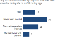 Online dating agency definition