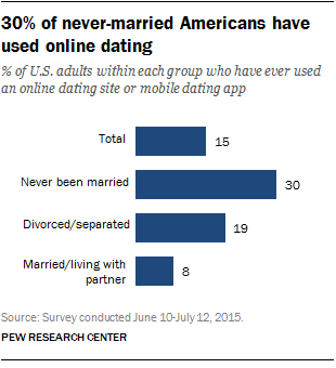 30% of never-married Americans have used online dating
