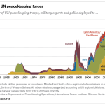 The rise of UN peacekeeping forces