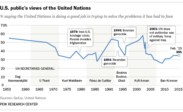 U.S. public's views of the United Nations