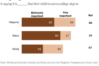 Hispanic and black parents place high value on a college degree