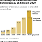 Technological innovation may save Census Bureau $5 billion in 2020