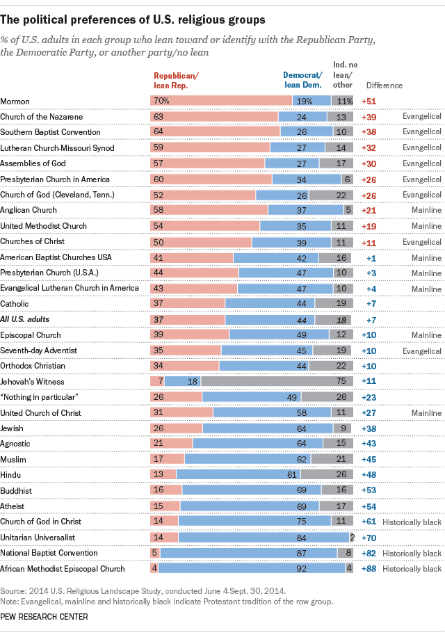 U S  religious groups and their political leanings | Pew