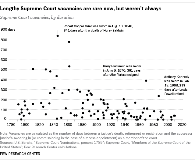 Lengthy Supreme Court vacancies are rare now, but weren't always