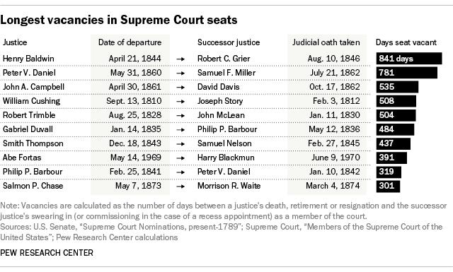 Longest vacancies in Supreme Court seats
