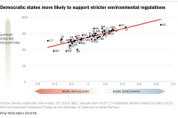 Democratic states more likely to support stricter environmental regulations