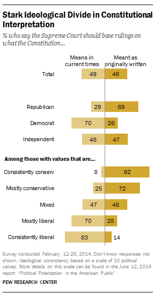 Stark partisan divide in how Americans think the Supreme Court should interpret the Constitution.