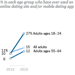 What age to use online dating