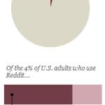 Reddit and News