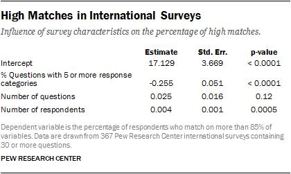 High Matches in International Surveys