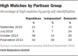 High Matches by Partisan Group