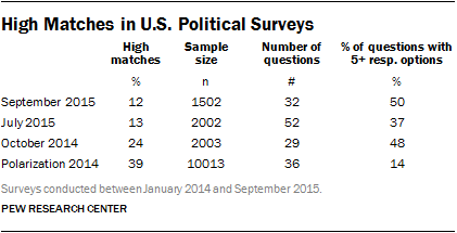 High Matches in U.S. Political Surveys