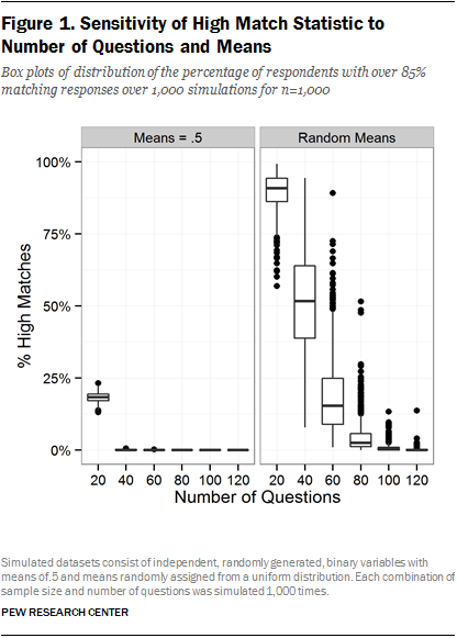 Figure 1. Sensitivity of High Match Statistic to Number of Questions and Means