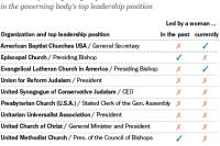 Women in religious leadership