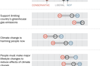 Similar partisan divides on global climate change in the U.S. and Canada
