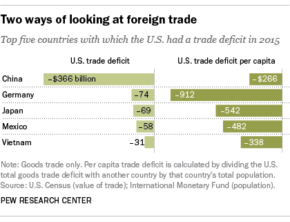 Two ways of looking at foreign trade
