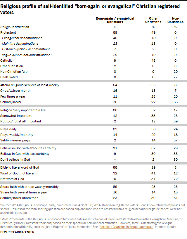 """Religious profile of self-identified """"born-again or evangelical"""" Christian registered voters"""